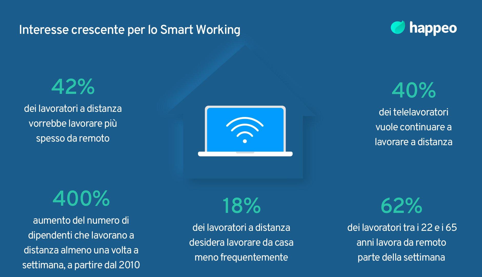 Crescente interesse per lo Smart Working