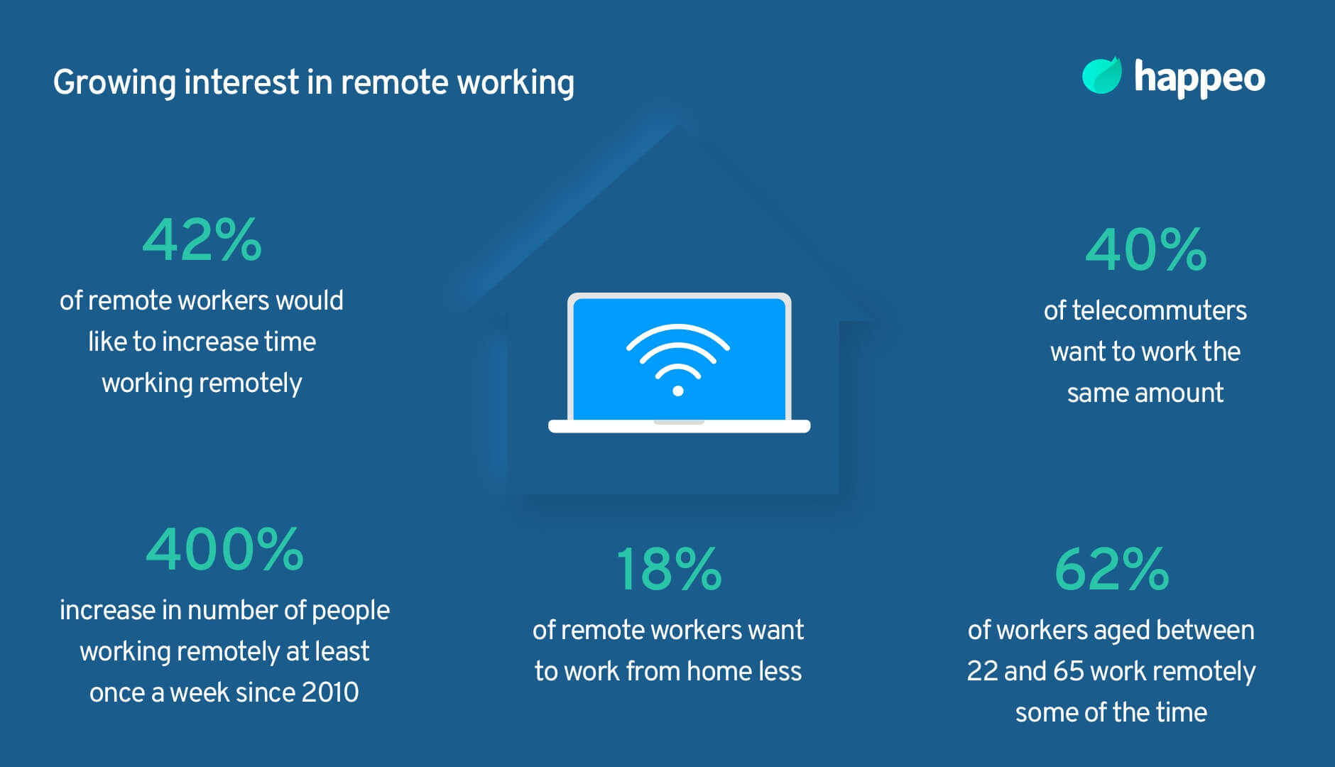 Growing interest in remote working