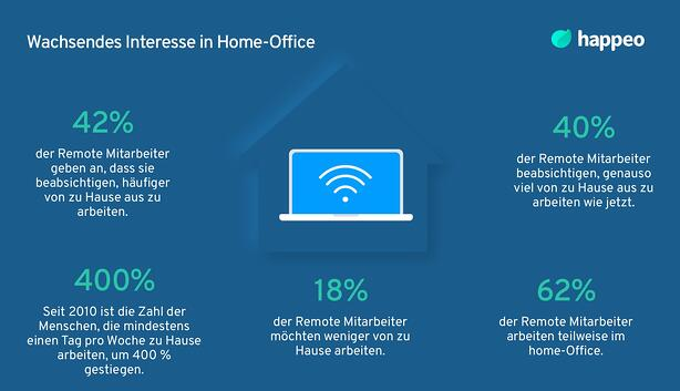 Interesse in Home-Office