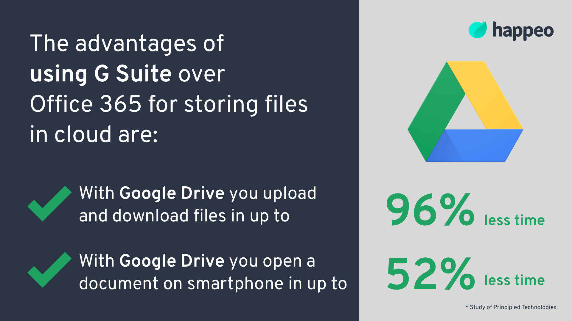 Google Drive advantages