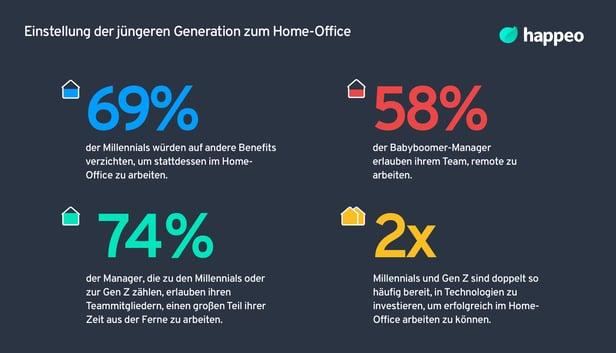Einstellung der jüngeren Generation zum Home-Office