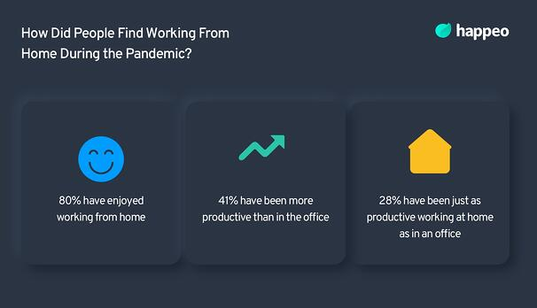How did people find remote working?