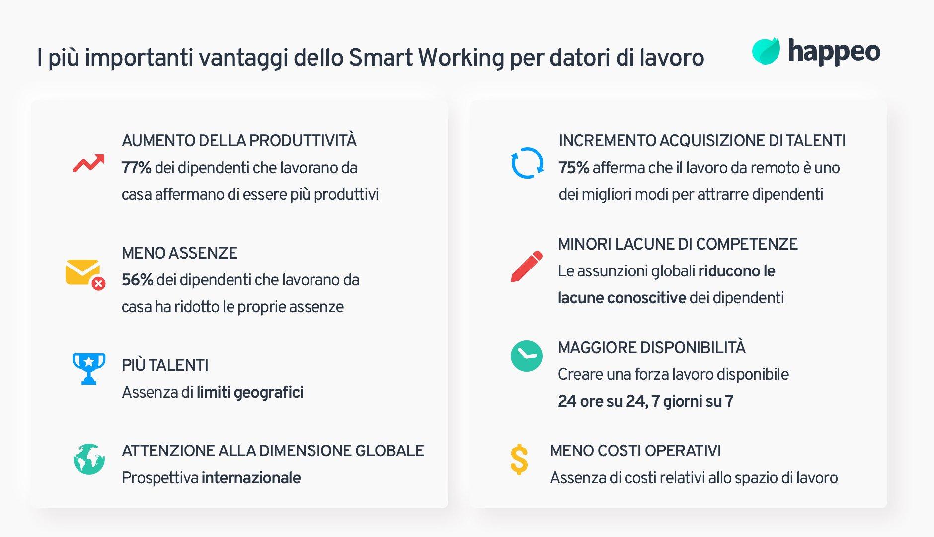 Vantaggi dello Smart Working per datori di lavoro