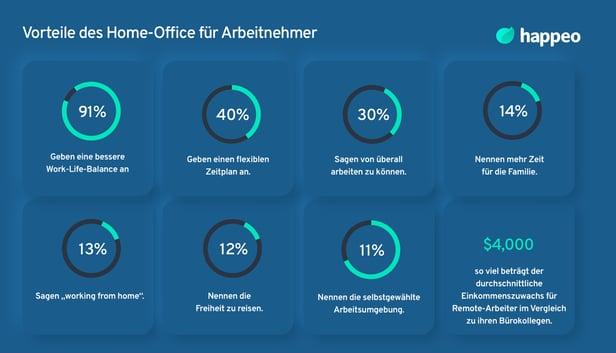 Vorteile des Home-Office