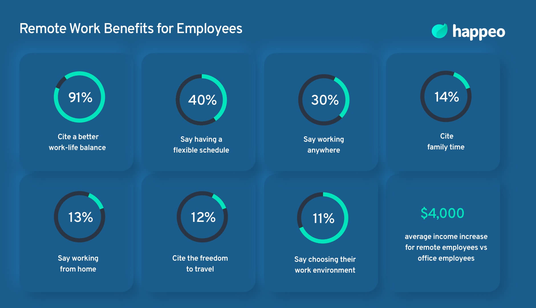 remote work benefits for employees