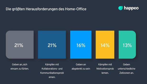 Herausforderungen des Home-Office
