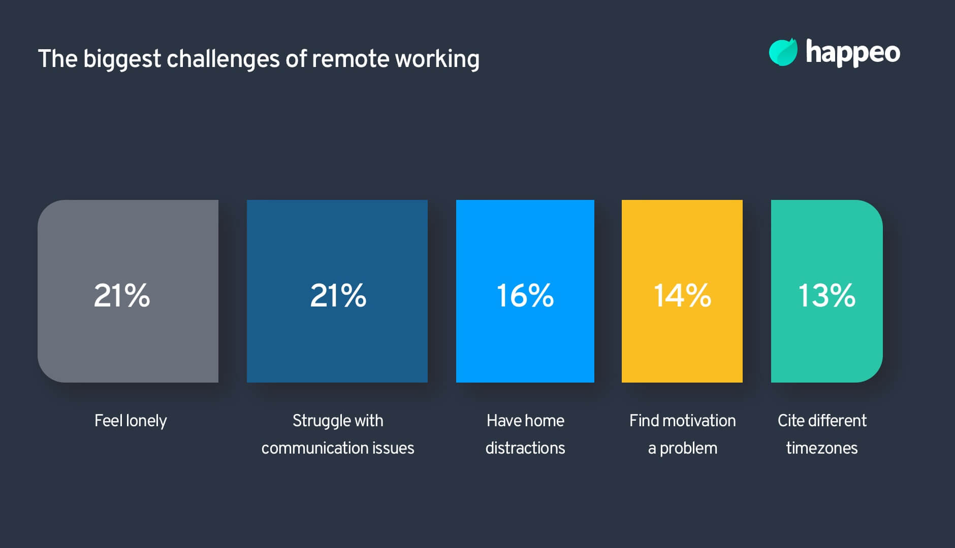 challenges of remote working
