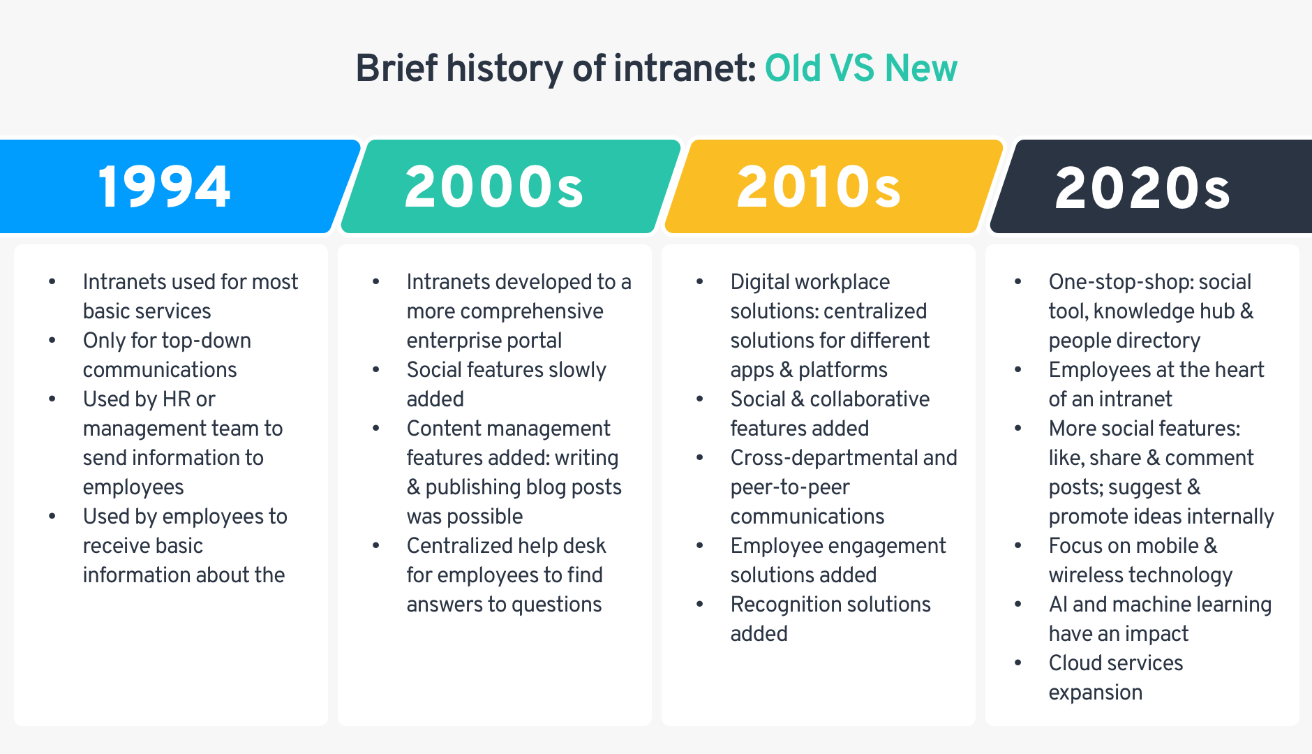 history of intranet- Old VS New