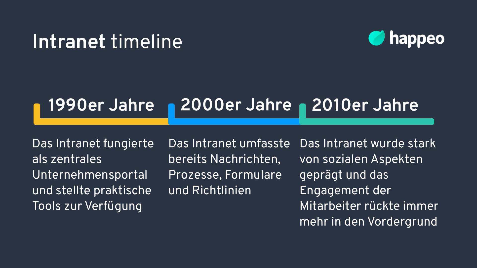 Intranet Timeline