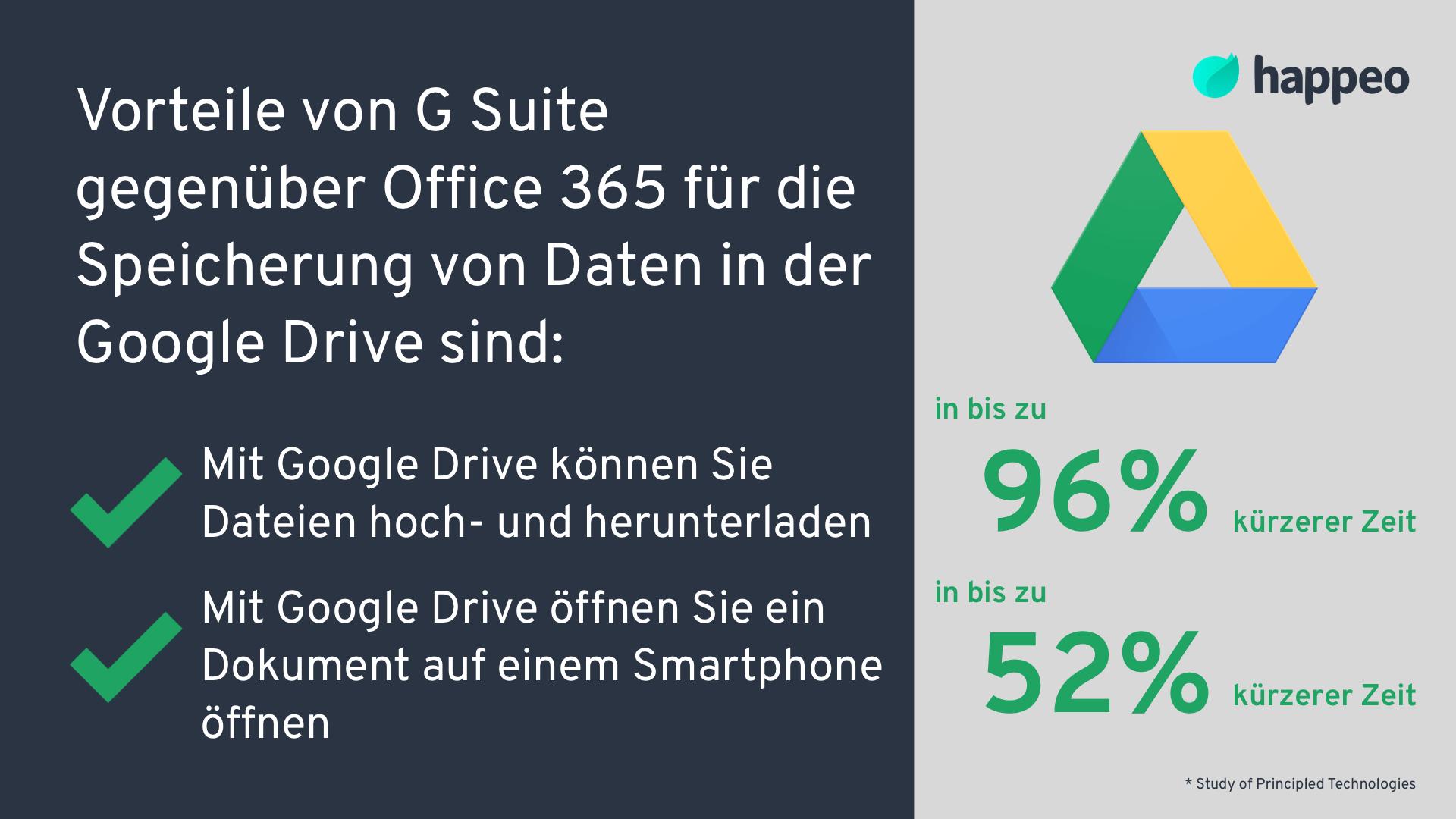 Vorteile Google Drive