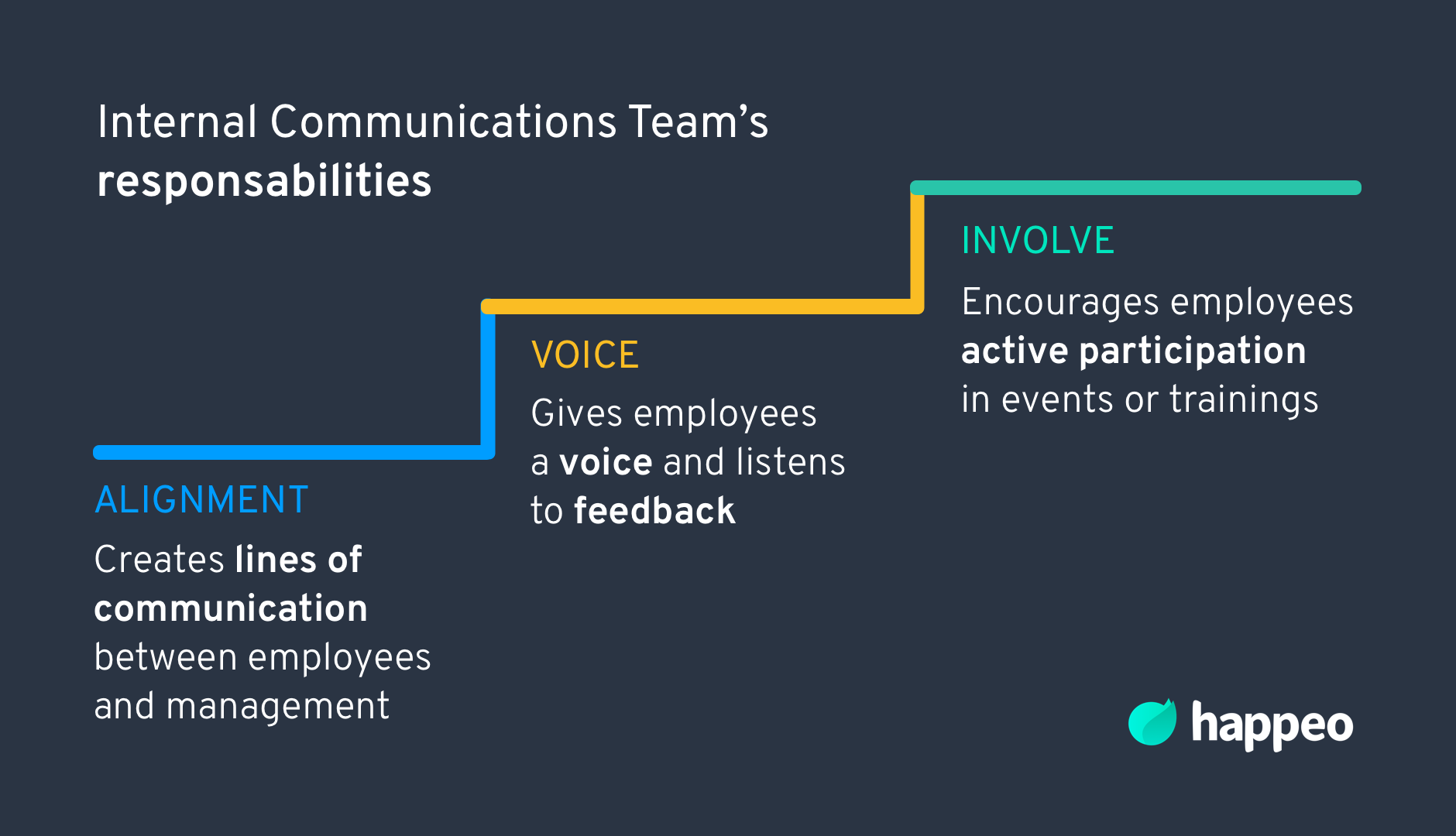 responsibilities of an internal communications team