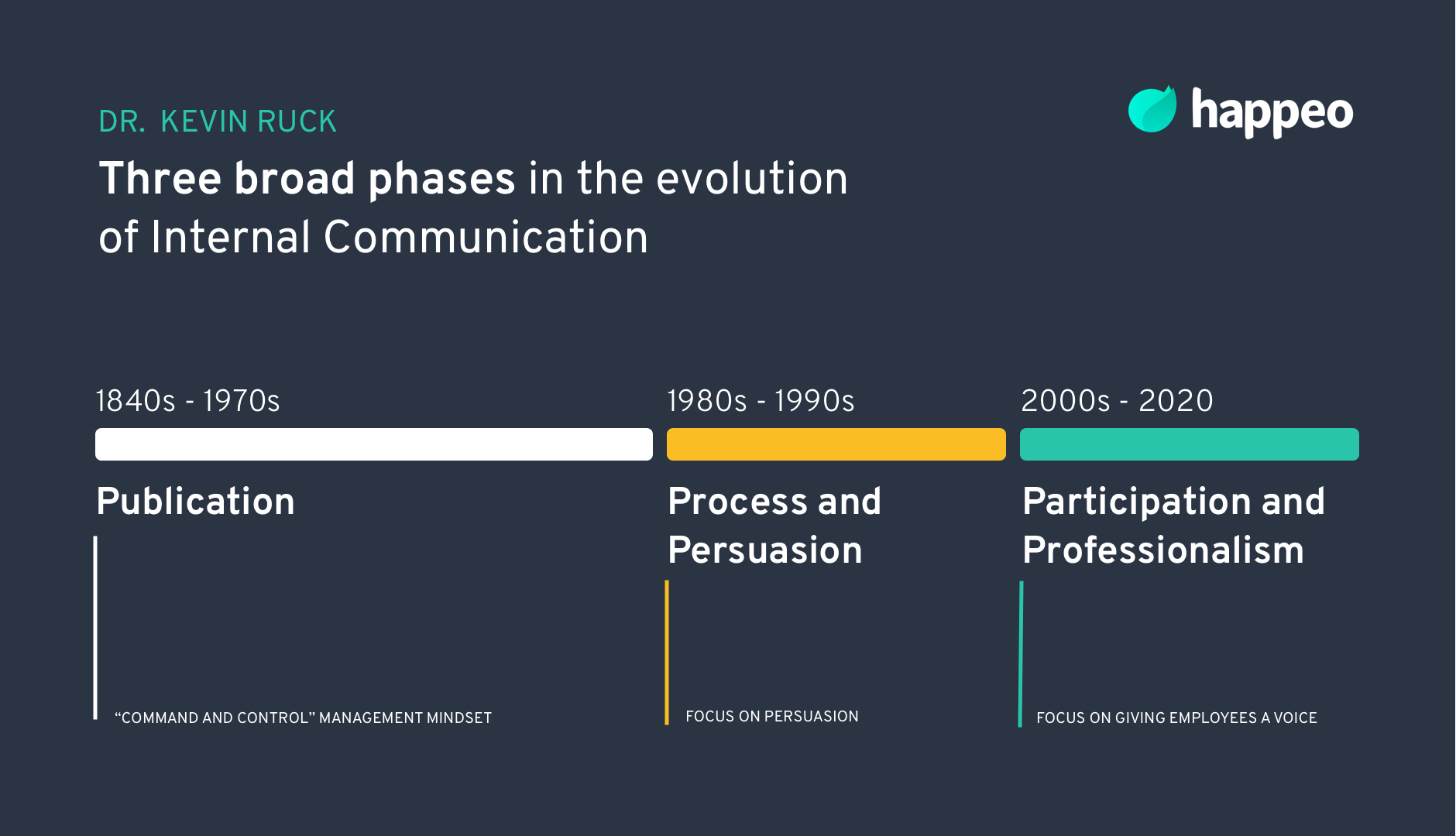 History of internal communication