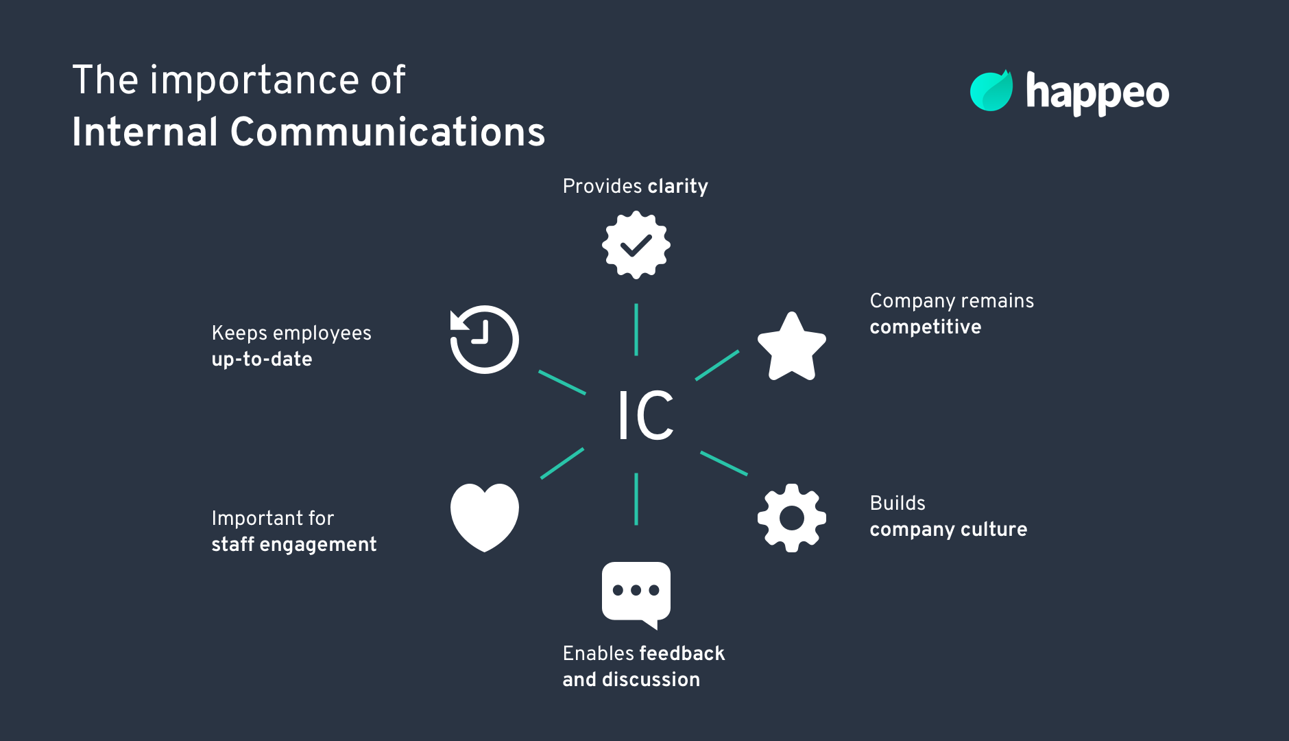 Why is internal communication important?