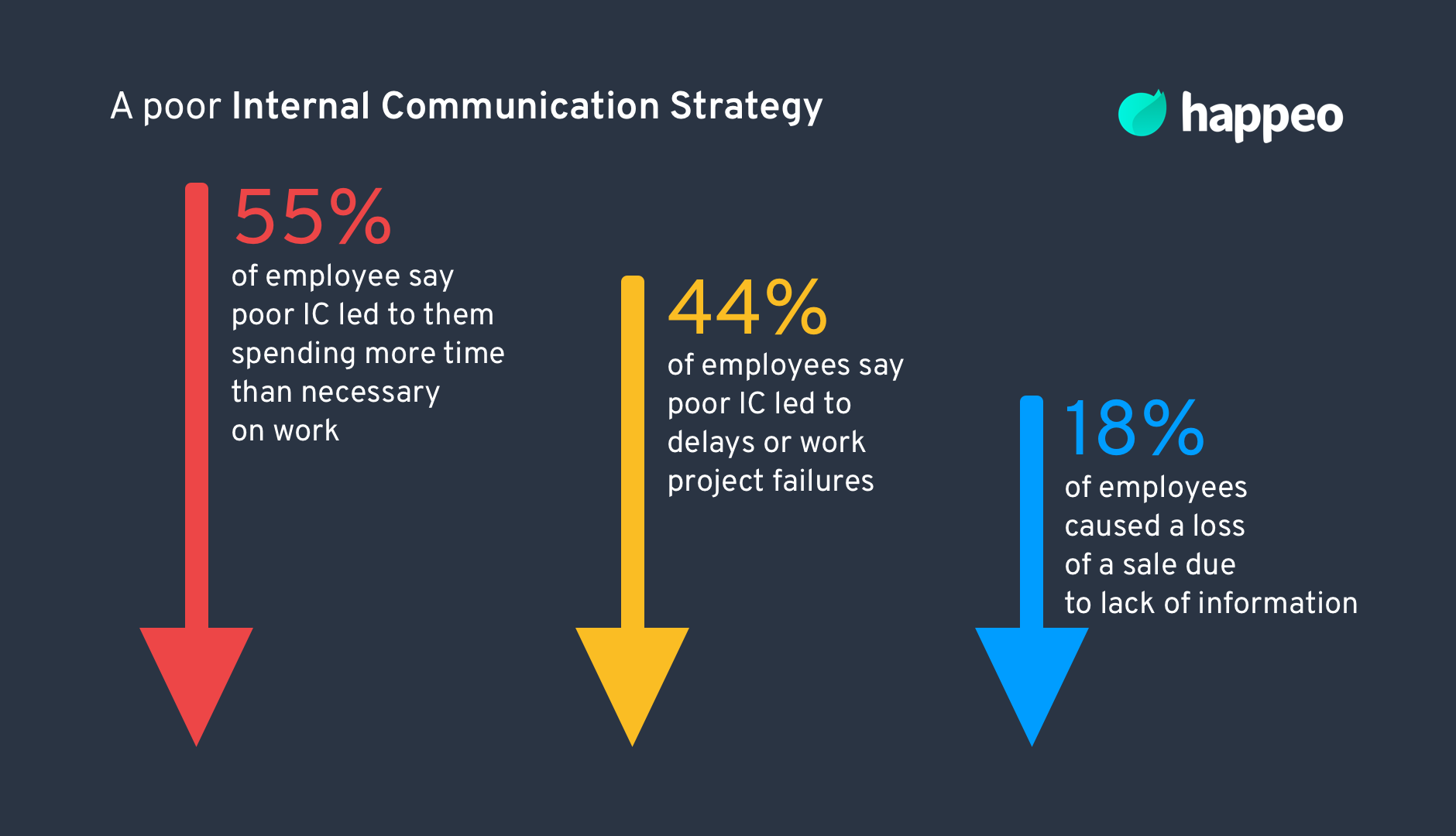 Poor internal communication strategy