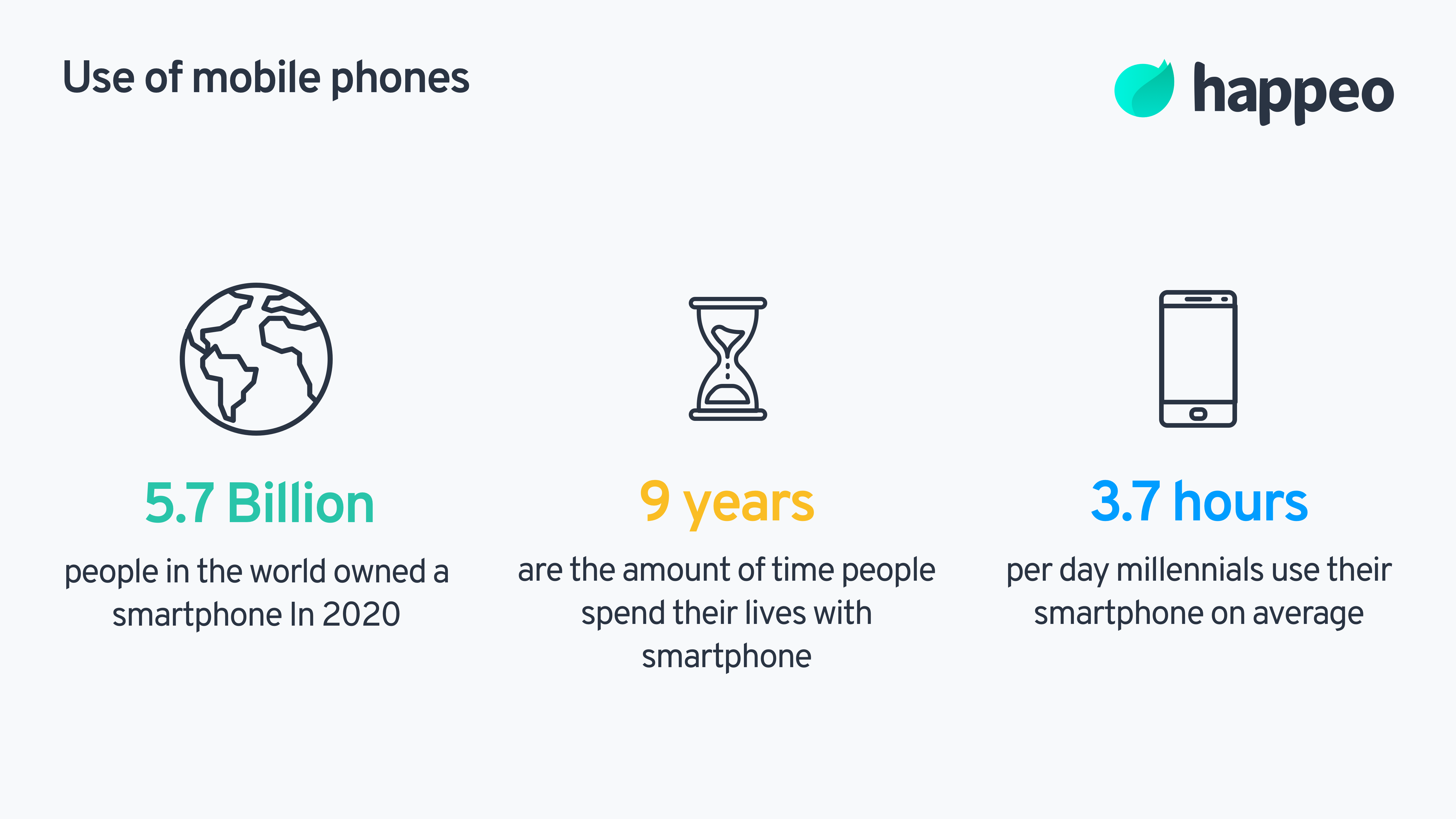In 2020 more than 5.7 billion people in the world owned a smartphone