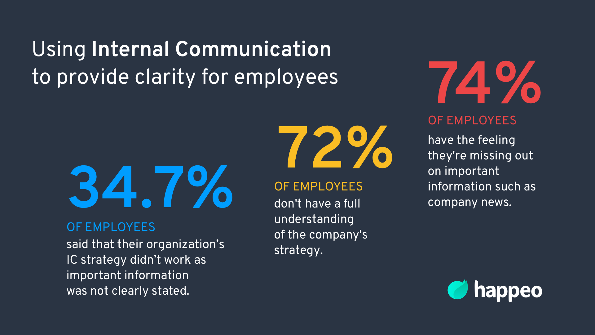 Internal communication for clarity at work