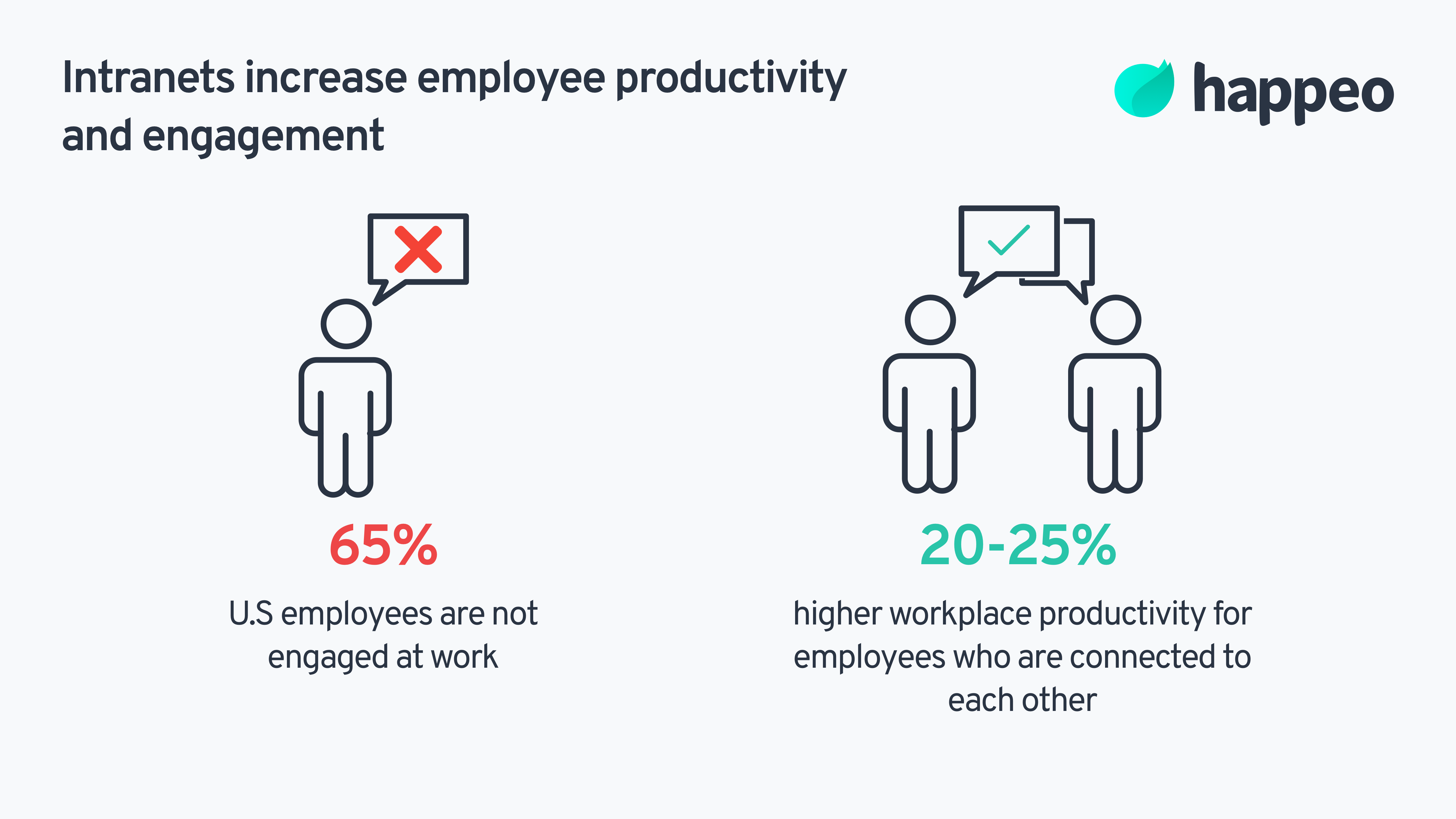 Intranets increase employee productivity and engagement