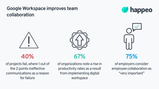 Google Workspace collaboration