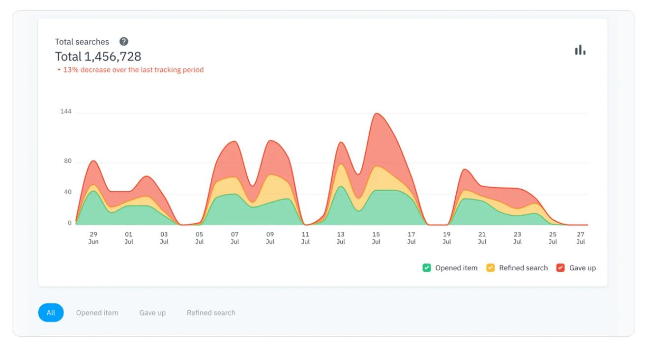 7-step intranet analysis