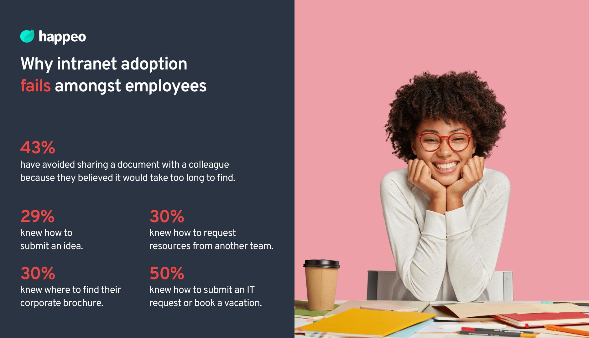 Why intranet adoption fails