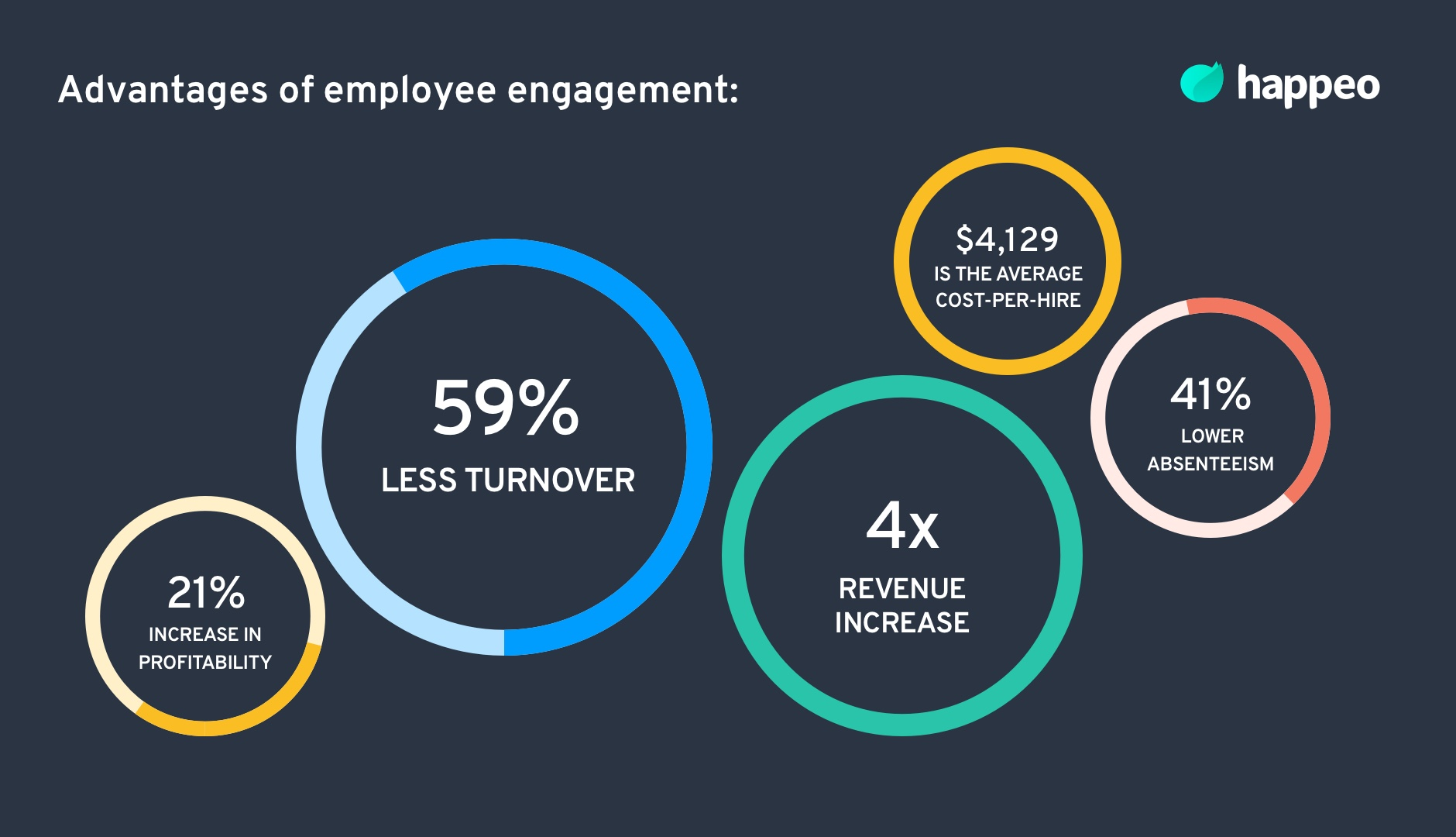 advantages of employee engagement