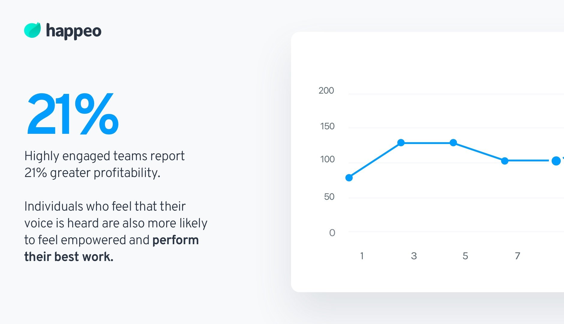 engaged teams and profitability