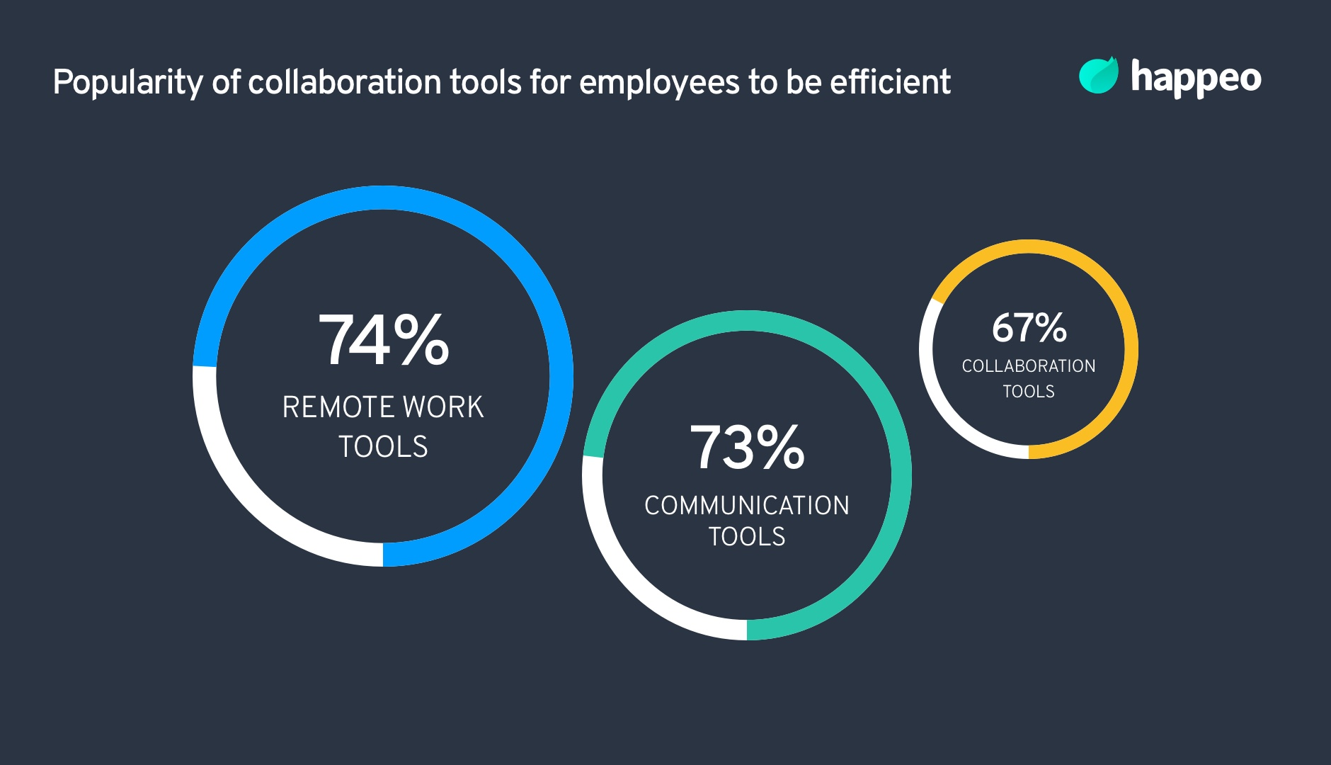 popularity of collaboration tools