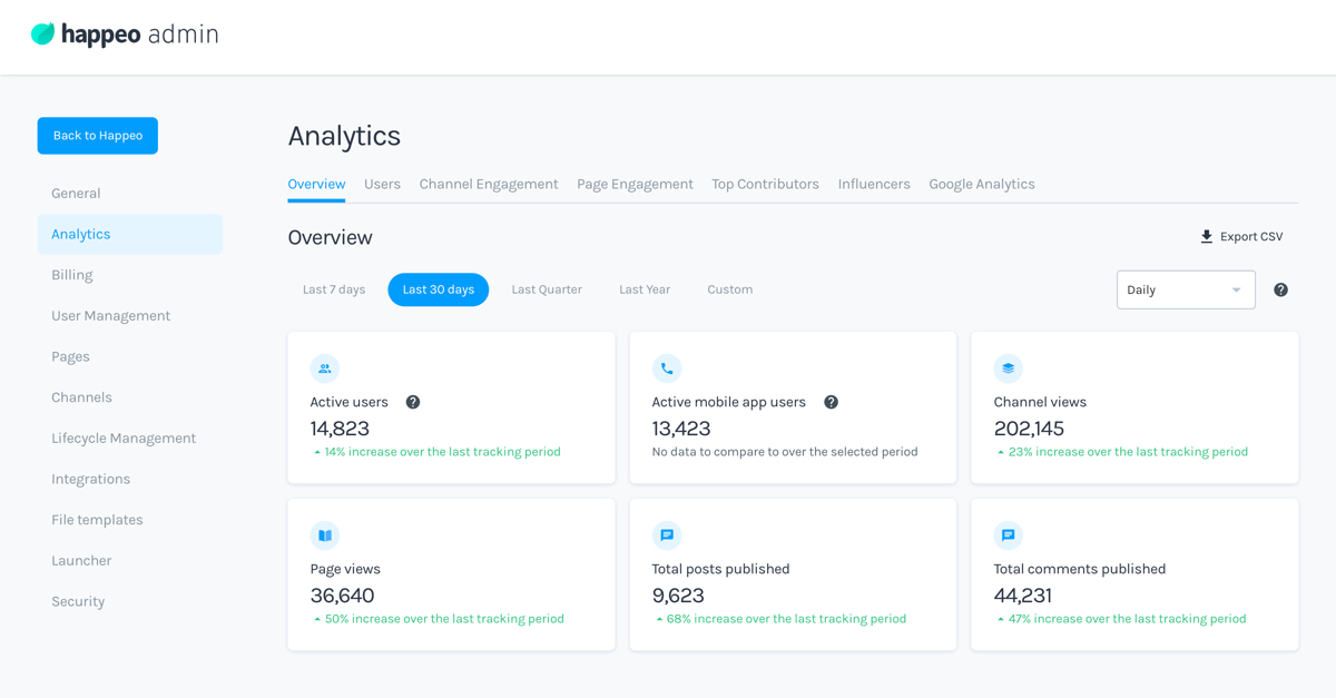 Happeo makes Internal Comms measurable with Advanced Analytics add-on