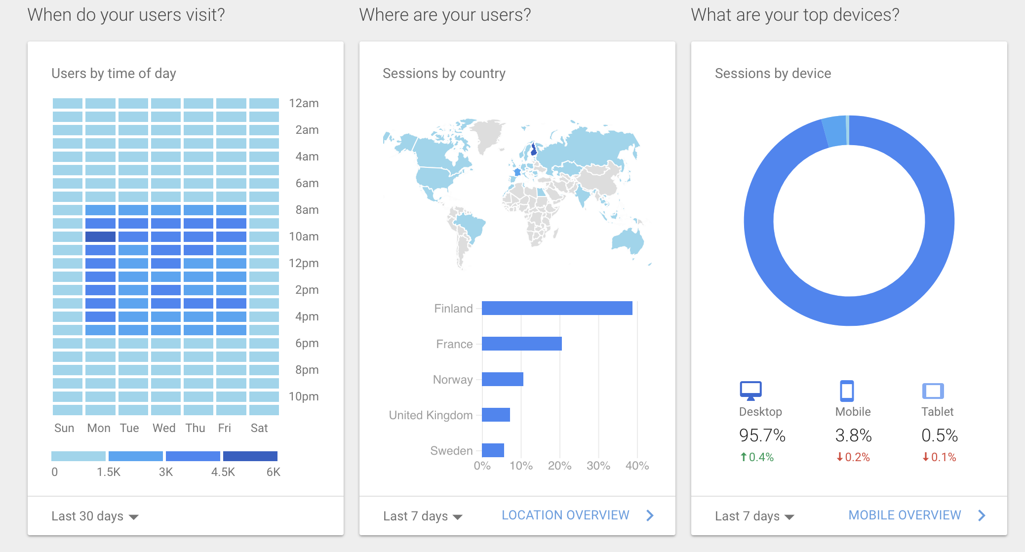 Using Google Analytics to improve intranet usage