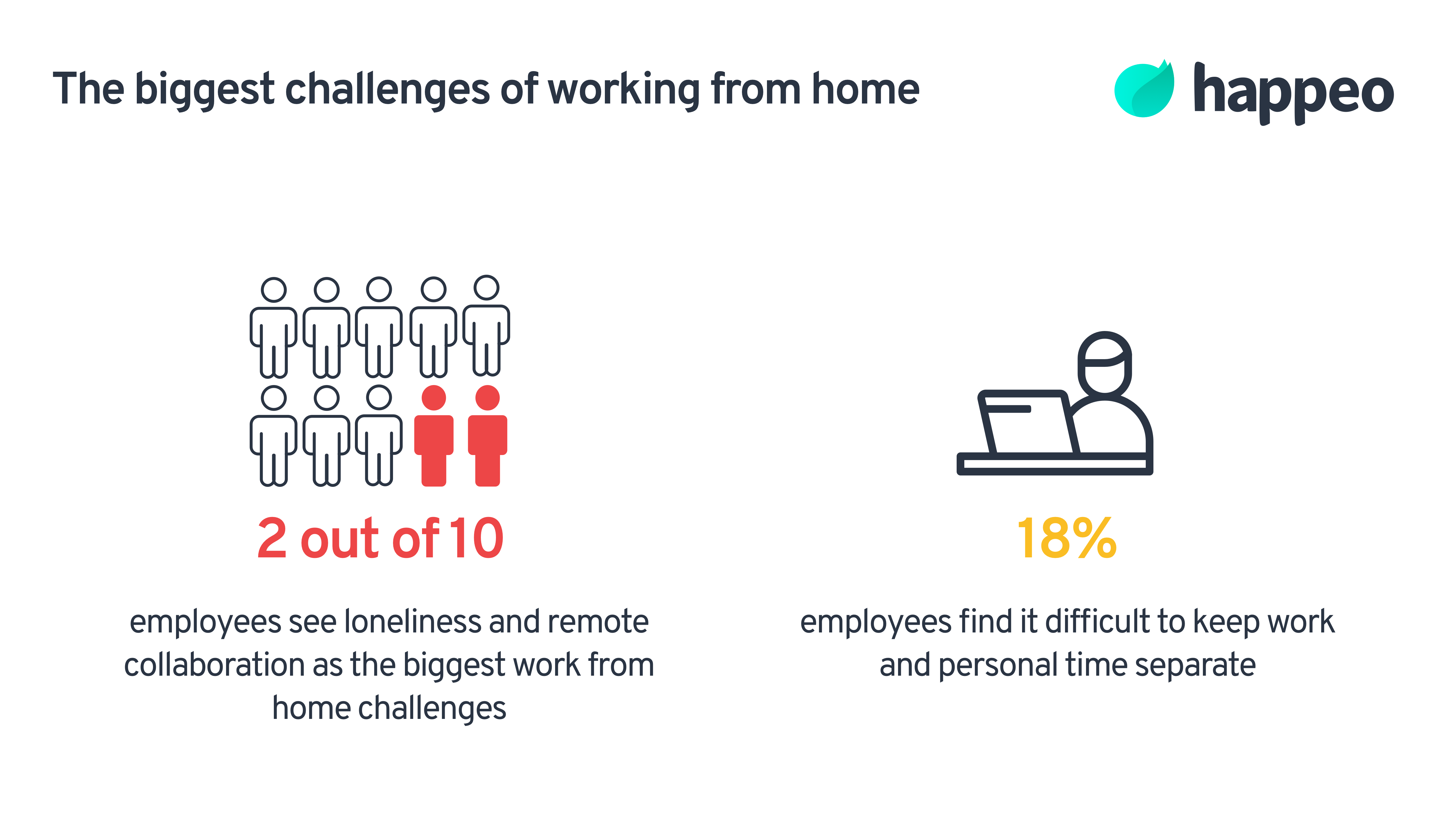 Work from home challenges