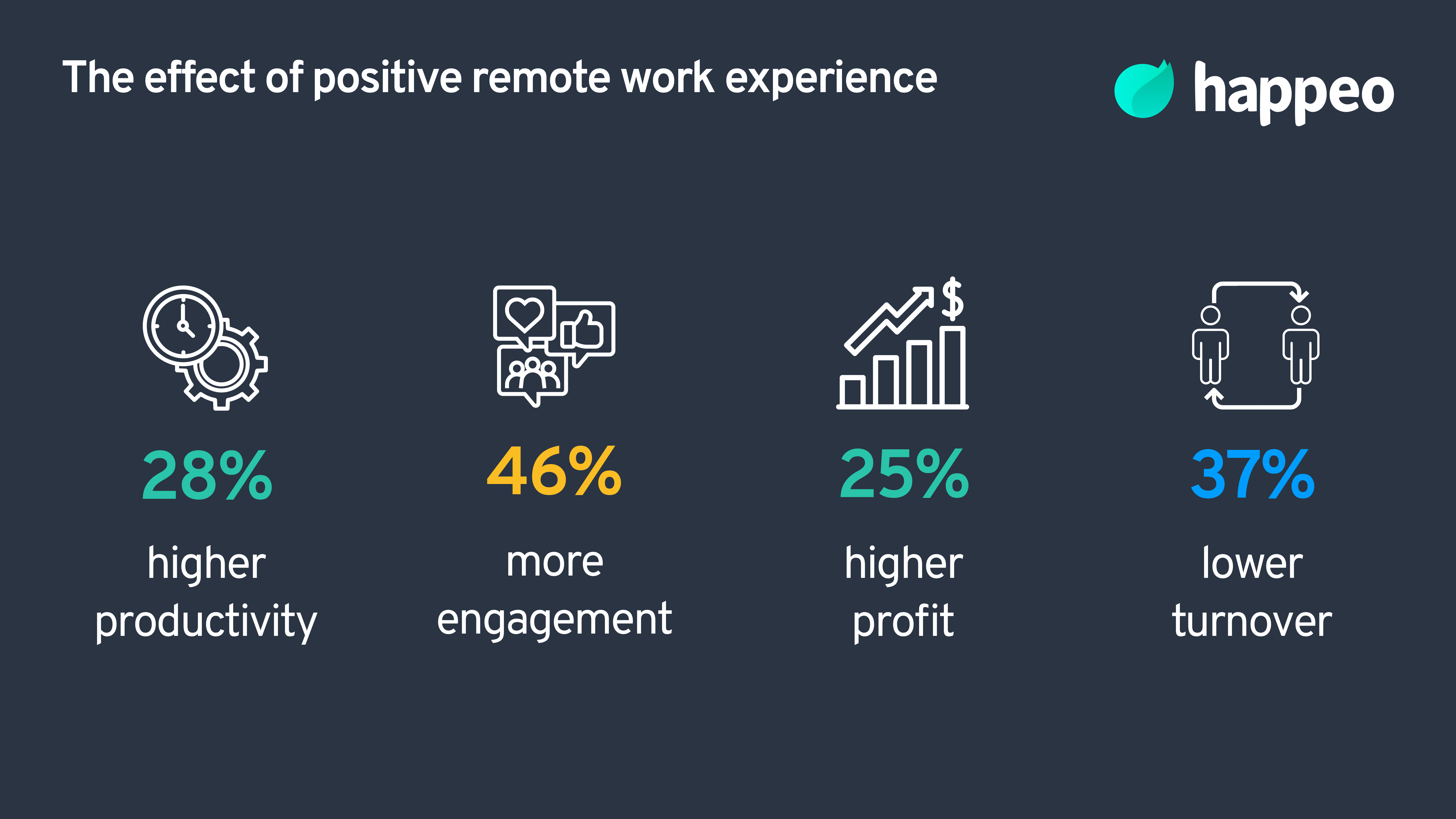 Improve remote worker experience
