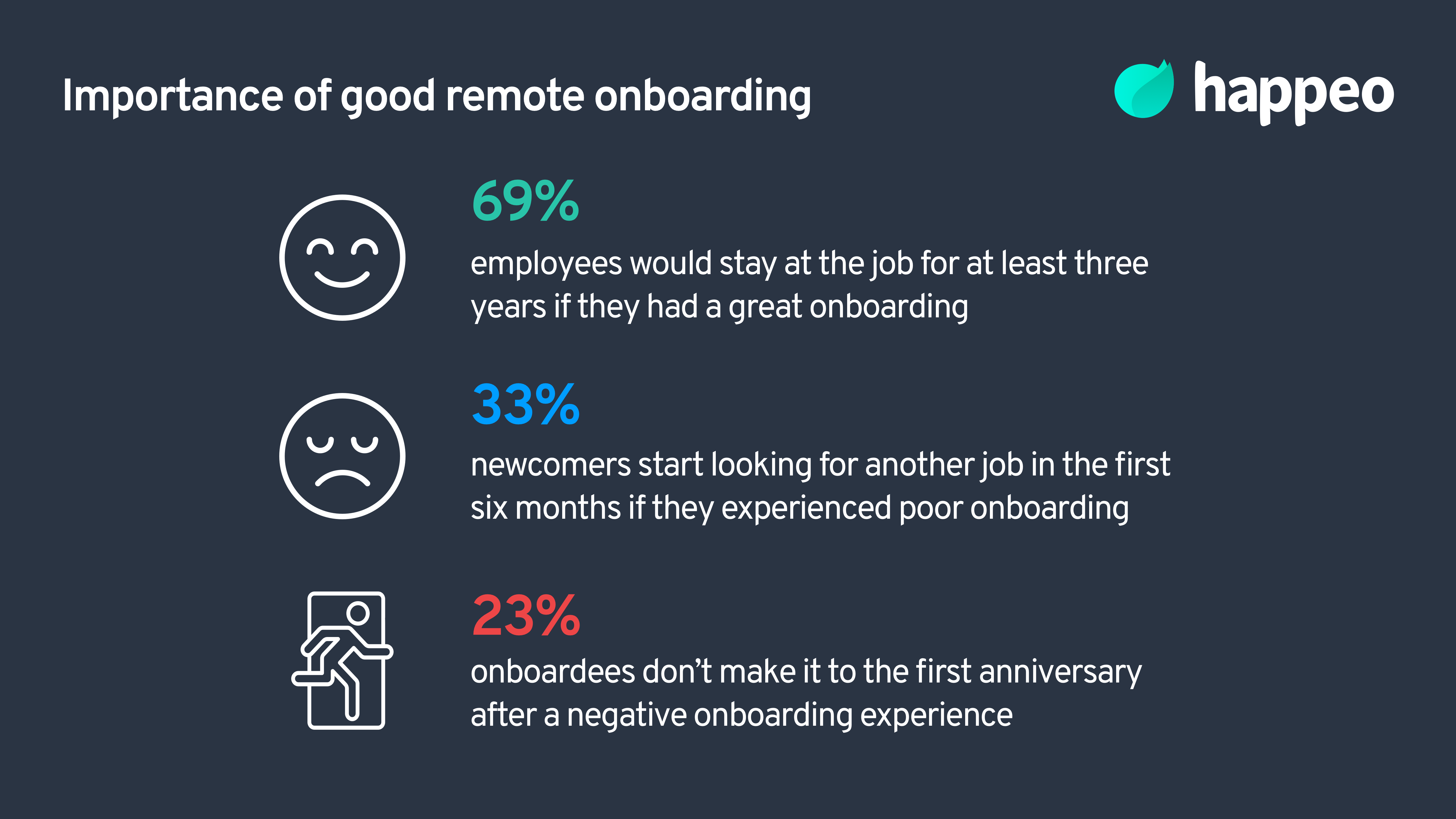Remote onboarding: Importance