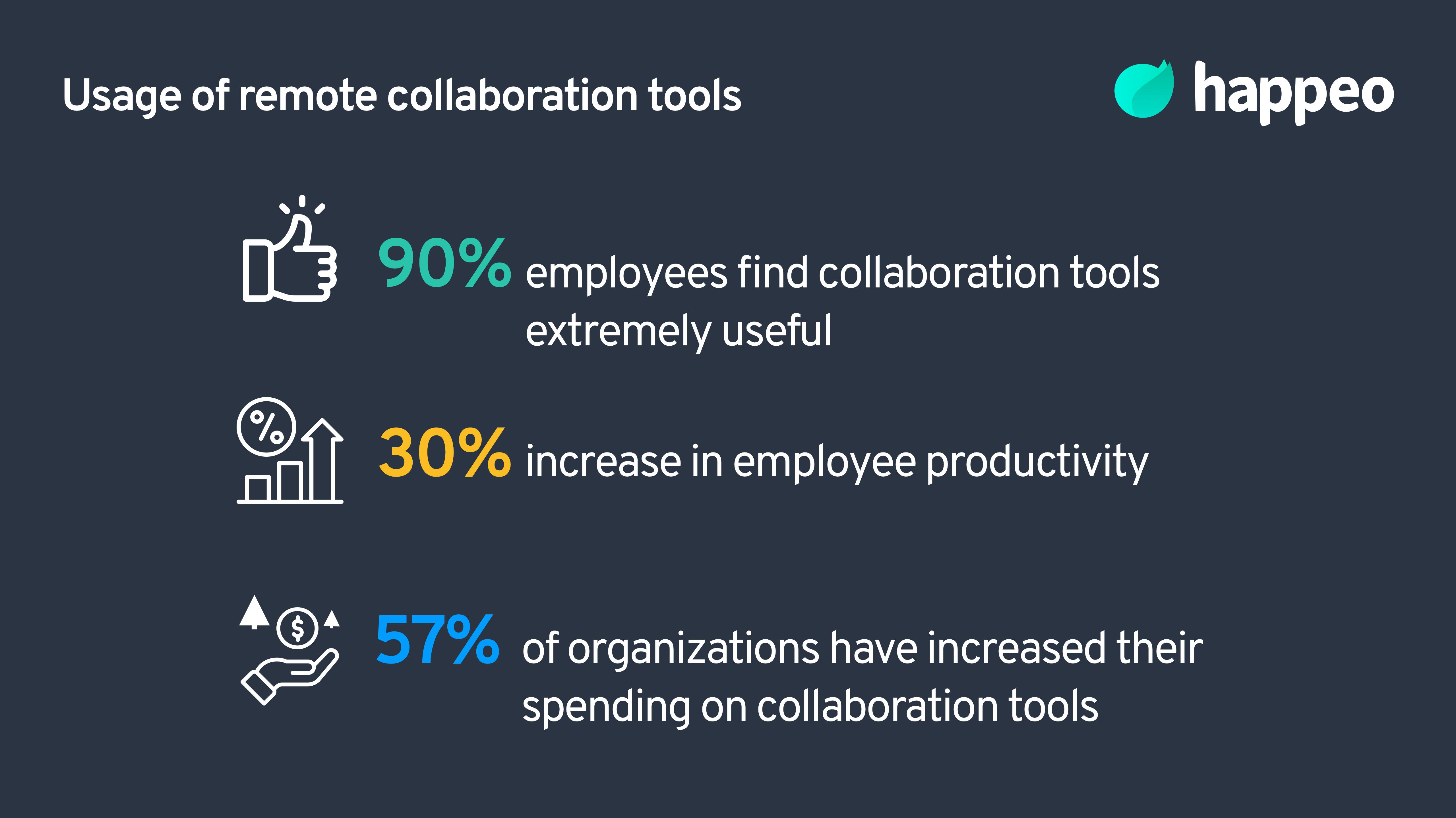 Remote collaboration advantages